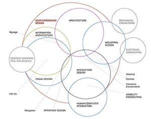 São muitas as atividades que podem ser englobadas pelo UX design, inclusive o UI design.